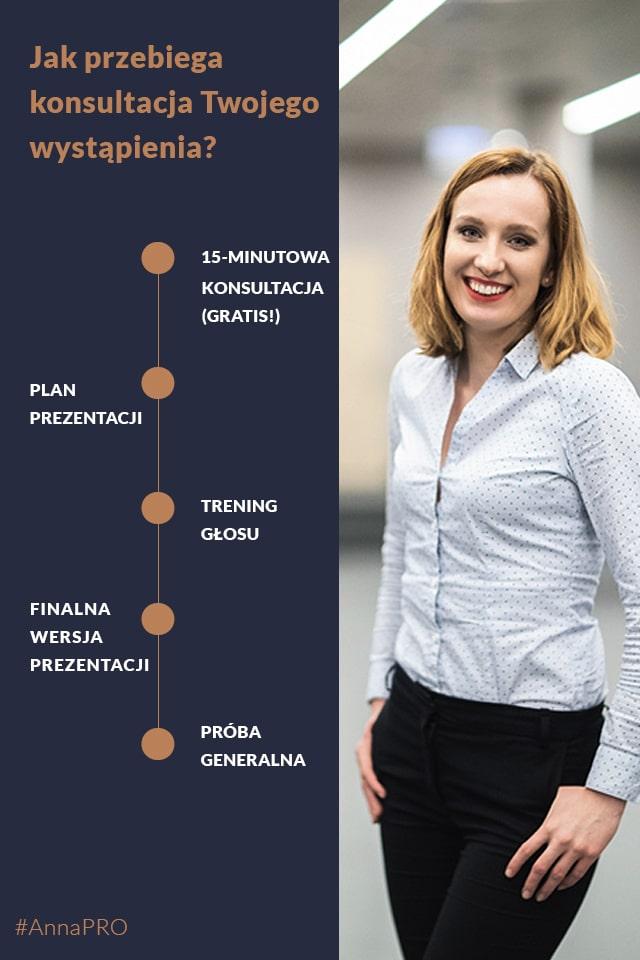 Jak wygląda przygotowanie prezentacji z Anna Prończuk-Omiotek?